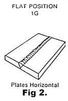 Horizontal Position MMAstick Process