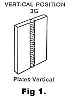 Vertical Position MIG Process