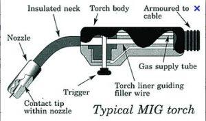 Mig torch body